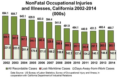 Nonfatal Work-related Injuries and Illnesses in California At Lowest Level in Over a Decade