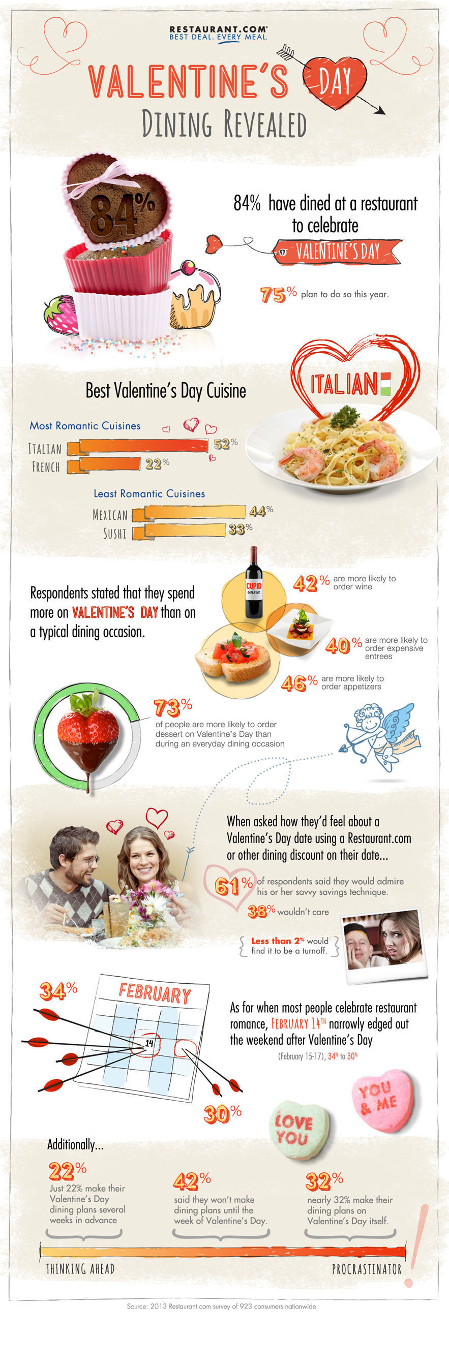 Italian Beats Out French, Fondue As Most Popular Cuisine Choice for Valentine's Day 2013