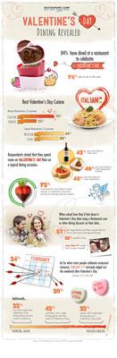 Valentine's Day Dining Revealed.  (PRNewsFoto/Restaurant.com)