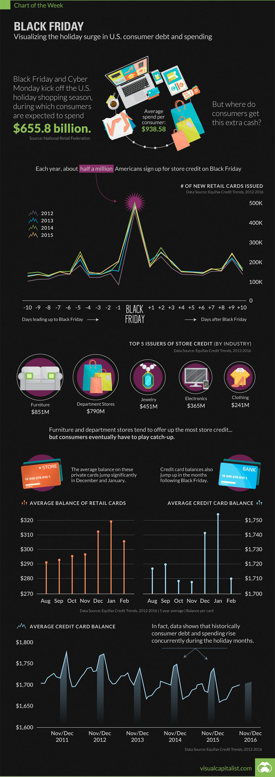 BLACK FRIDAY: Visualizing the holiday surge in U.S. consumer debt and spending (Equifax/Visual Capitalist)