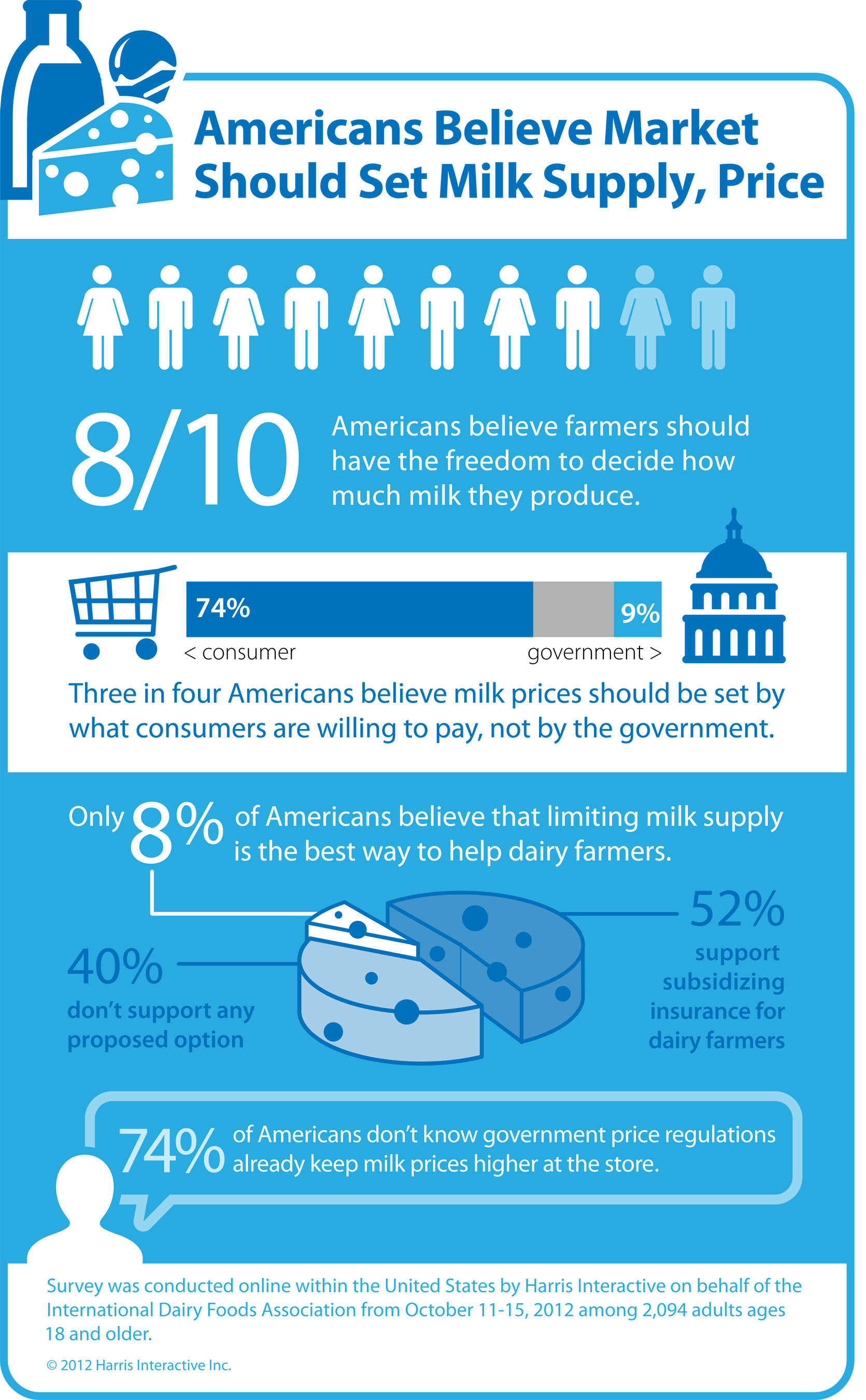 Americans Opposed to Government Limits on Milk Production