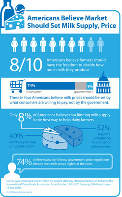 Infographic: Americans Opposed to Government Limits on Milk Production.  (PRNewsFoto/International Dairy Foods Association)