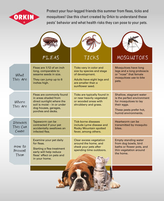 Fleas, ticks and mosquitoes are active early this year and can pose health risks to our families and pets. Orkin created this chart to help pet owners identify and prevent pest activity. SOURCE: Orkin, LLC.  (PRNewsFoto/Orkin, LLC)