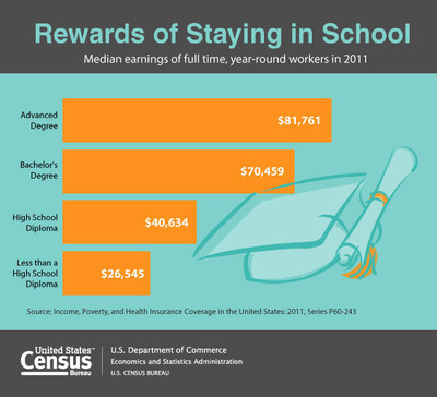 According to the U.S. Census Bureau, $81,761 was the average earnings of full-time, year-round workers 18 and older with an advanced degree (bachelor's degree or higher) in 2011. Mean earnings for workers whose highest degree was a bachelor's was $70,459, while workers with a high school diploma earned $40,634 on average.  (PRNewsFoto/U.S. Census Bureau)