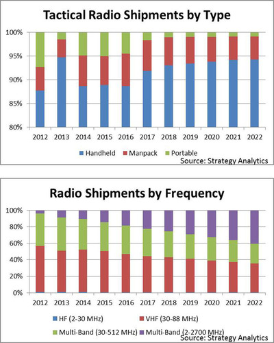 Strategy Analytics: Market for Tactical Radios Maintains Momentum Through 2022