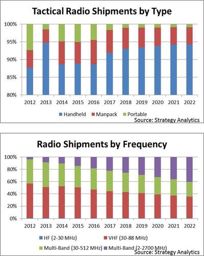 Source: Strategy Analytics.  (PRNewsFoto/Strategy Analytics)