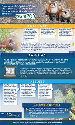 UK's Largest Zoo Chooses Fluke Networks' OptiView XG to Help Identify and Fix Network and Application Issues Fast