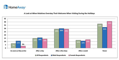 A Look at When Relatives Overstay Their Welcome When Visiting During the Holidays from the HomeAway Vacation Rental Marketplace Holiday Report.  (PRNewsFoto/HomeAway)