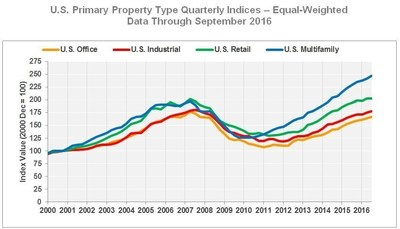 U.S. Primary Property Type Quarterly Indices - Equal-Weighted Data Through September 2016