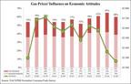 Consumer Optimism Rebounds as Holiday Shopping Season Approaches