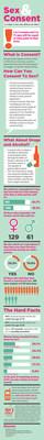 adamandeve.com presents statistics on consent