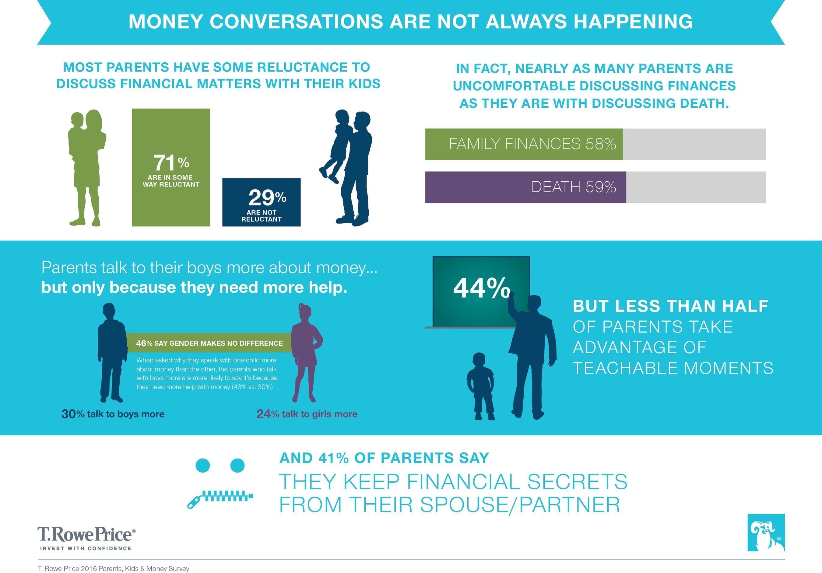 Money Conversations Are Not Always Happening