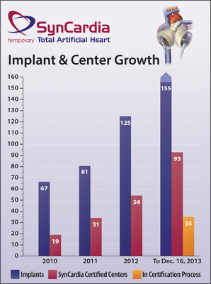 A $14 million infusion of funding will allow SynCardia Systems, Inc. to respond to the rapid growth in the number of Total Artificial Heart implants and SynCardia Certified Centers that has occurred since 2010. As of Dec. 16, 2013, there were 155 implants of the SynCardia Total Artificial Heart, making 2013 another record-breaking year. (PRNewsFoto/SynCardia Systems, Inc.) (PRNewsFoto/SYNCARDIA SYSTEMS, INC.)