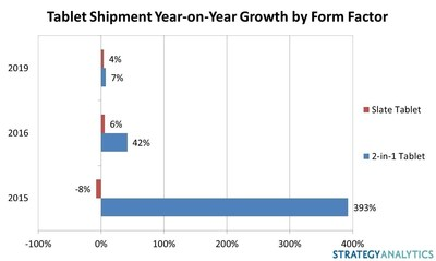 2-in-1 Tablet Sales Taking Off, says Strategy Analytics