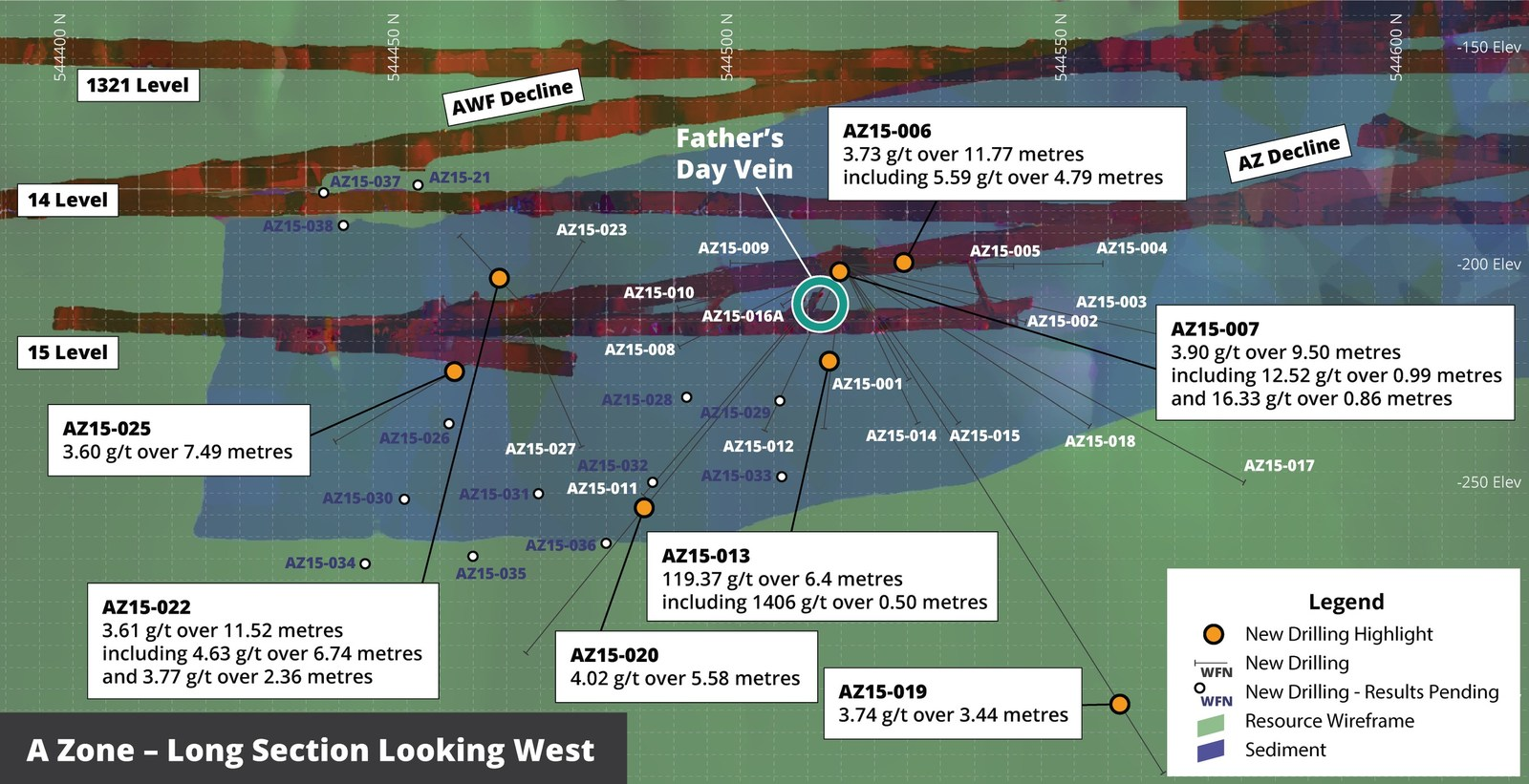 Figure 3 – A Zone Long Section looking West showing current drilling pierce points and selected intersections of the A Zone shear