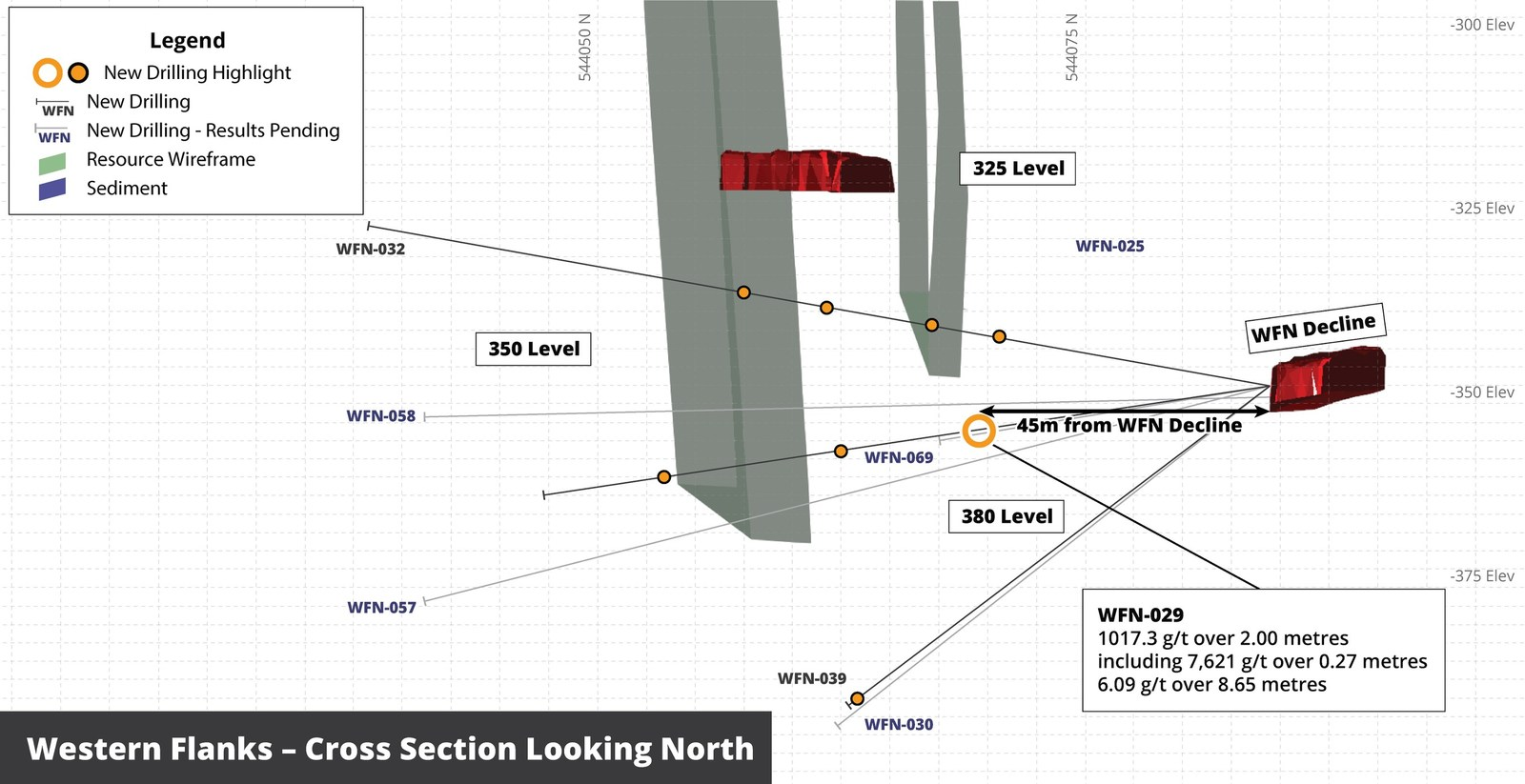 Figure 5 - Cross section looking North showing location of coarse gold intersection in hole WFN-029 at Western Flanks