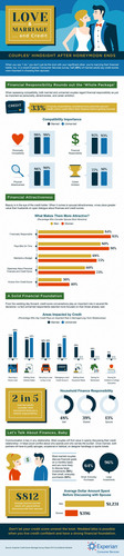 New survey from Experian Consumer Services reveals married adults value financial responsibility more than ...