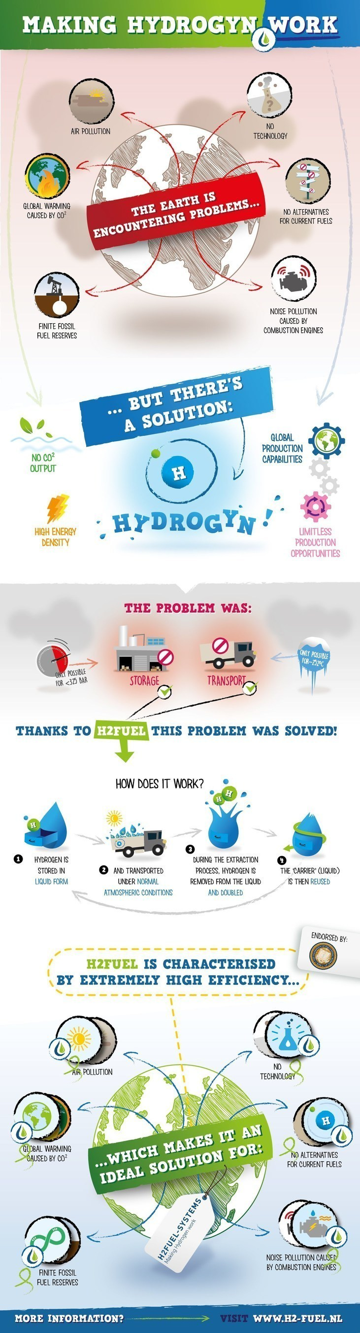 The hydrogen economy starts today. H2Fuel makes it possible to use hydrogen to convert combustion engines to ...