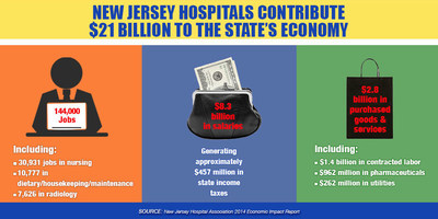Report: N.J. Hospitals Contribute $21 Billion to N.J. Economy