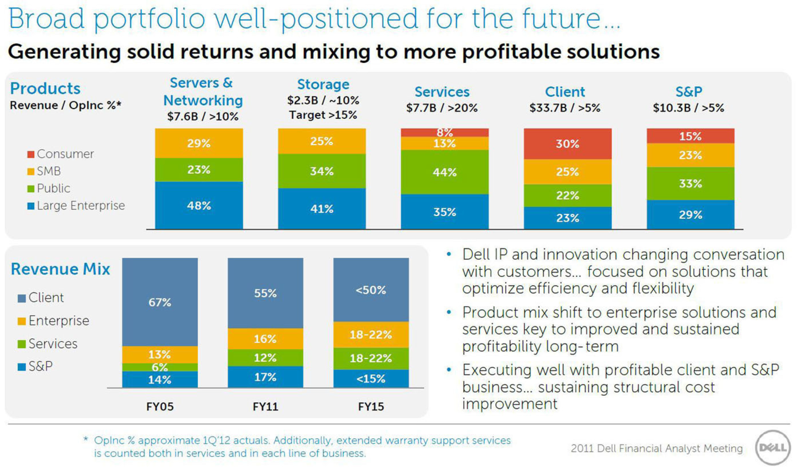 Margin assumptions driven by company guidance at Dell 2011 Analyst Meeting.  (PRNewsFoto/Southeastern Asset ...