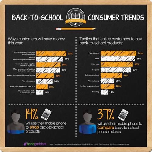 Back-to-School Consumer Trends / PriceGrabber.com.  (PRNewsFoto/PriceGrabber)