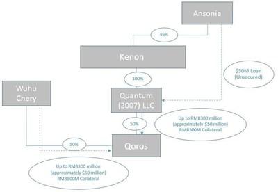 Annex A - Loan Structure