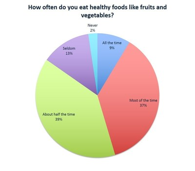 How often do you eat healthy foods like fruits and vegetables?