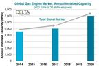 Global Gas Engine Market: Annual Installed Capacity