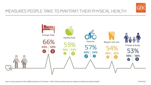 Top 5 activities people do to maintain physical health (PRNewsFoto/PR NEWSWIRE EUROPE)