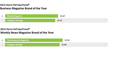 When it comes to business and weekly news magazines, Money Magazine and The Economist are the only two brands to rank above their respective category averages, earning each of them the 2012 Harris Poll EquiTrend Brand of the Year distinction.