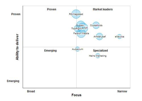 Marketing Automation - Leaders Matrix.  (PRNewsFoto/SourcingLine)