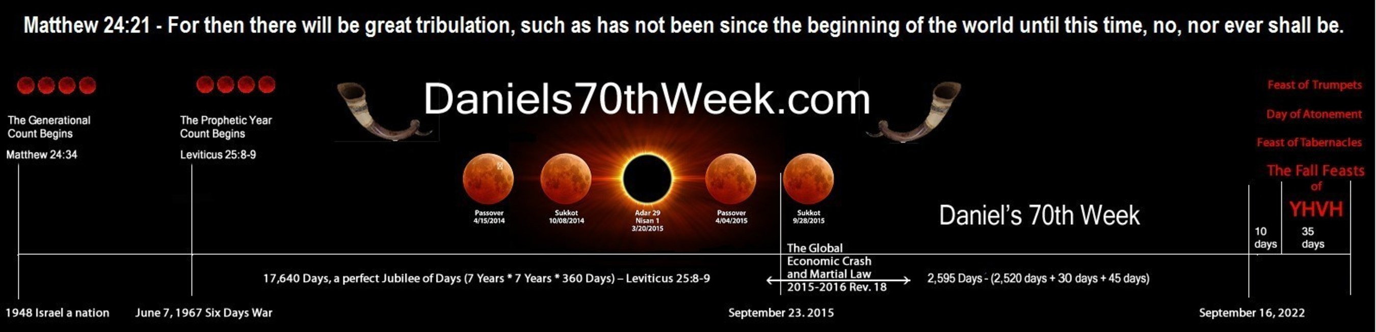 The Church Of Acts Announces Daniel's 70th Week Begins September 23, 2015