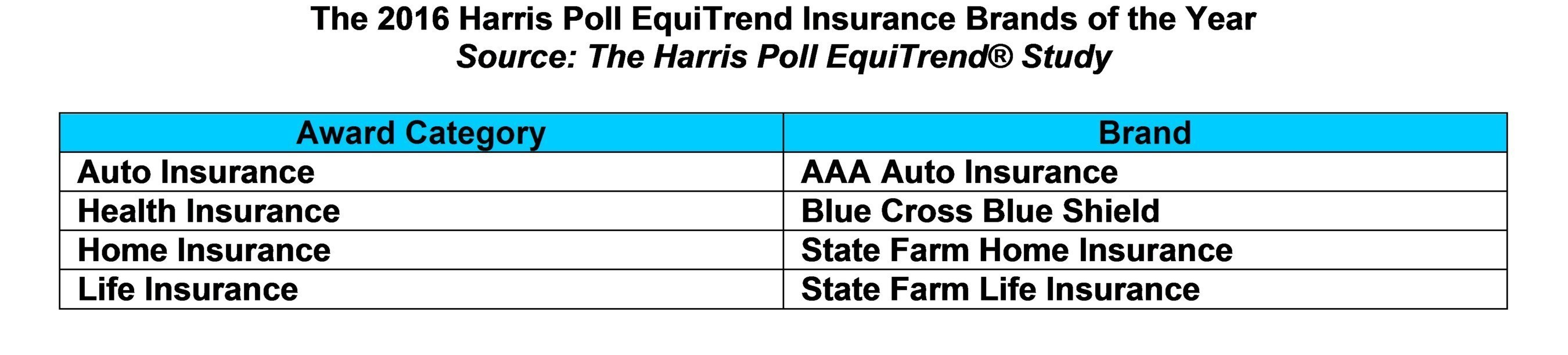 Insurance brands of the year