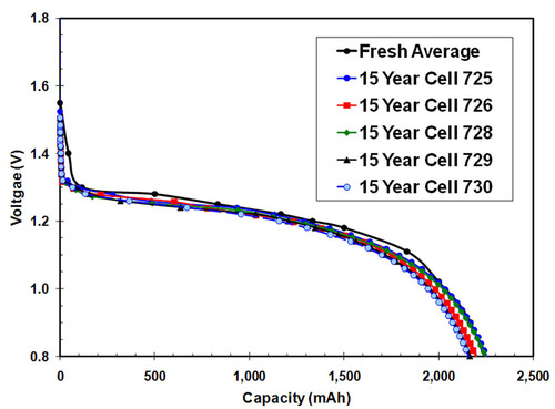 This graph illustrates the similarity between the discharge of a fresh Energizer Ultimate Lithium AA battery vs. Ultimate Lithium AA cells that were stored for 15 years, which is the shelf life of Ultimate Lithium batteries.  (PRNewsFoto/Energizer Holdings, Inc.)