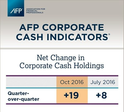 AFP October 2016 Corporate Cash Indicators(R) reveals companies accumulated short-term corporate cash at a quicker pace during the third quarter of 2016 than in the previous quarter.