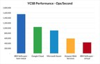 For Second Year in a Row, Cloud Benchmark Reveals IBM SoftLayer Nearly Three Times Faster than Amazon Web Services