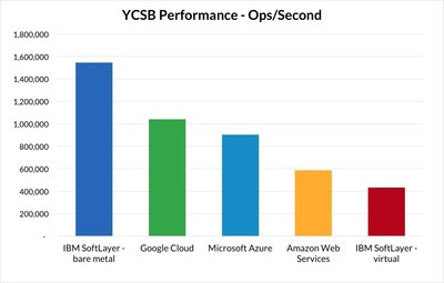 YCSB Performance - Ops/Second