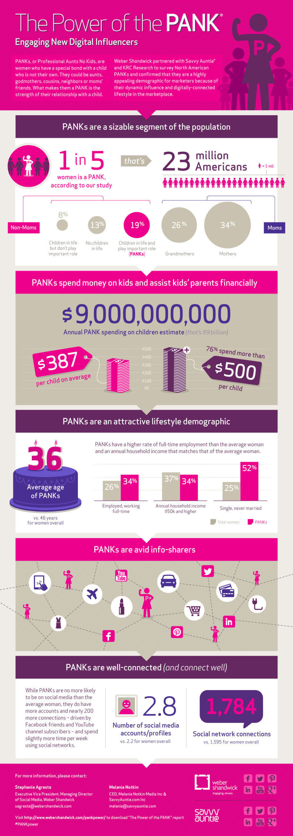 "Digital Women Influencers Study: ""The Power of the PANK"".  (PRNewsFoto/Weber Shandwick)"
