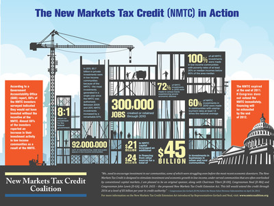 The New Markets Tax Credit in Action -- an infographic depicting the NMTC's impact on American communities.