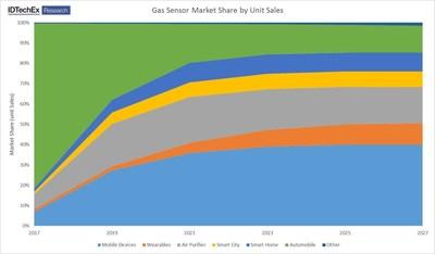 Source: IDTechEx Research report Environmental Gas Sensors 2017-2027 (www.IDTechEx.com/egs) (PRNewsFoto/IDTechEx)