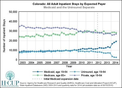 Colorado - A Medicaid expansion state