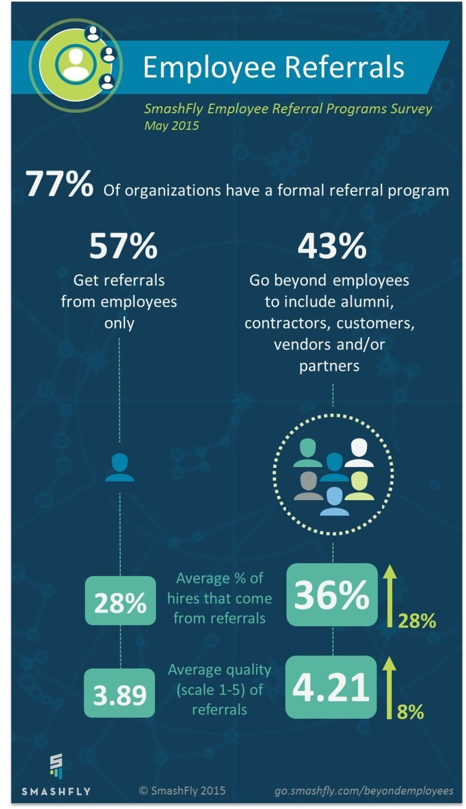Organizations that create a modern referral network for recruiting can generate 28% more hires from referrals, a SmashFly survey found.
