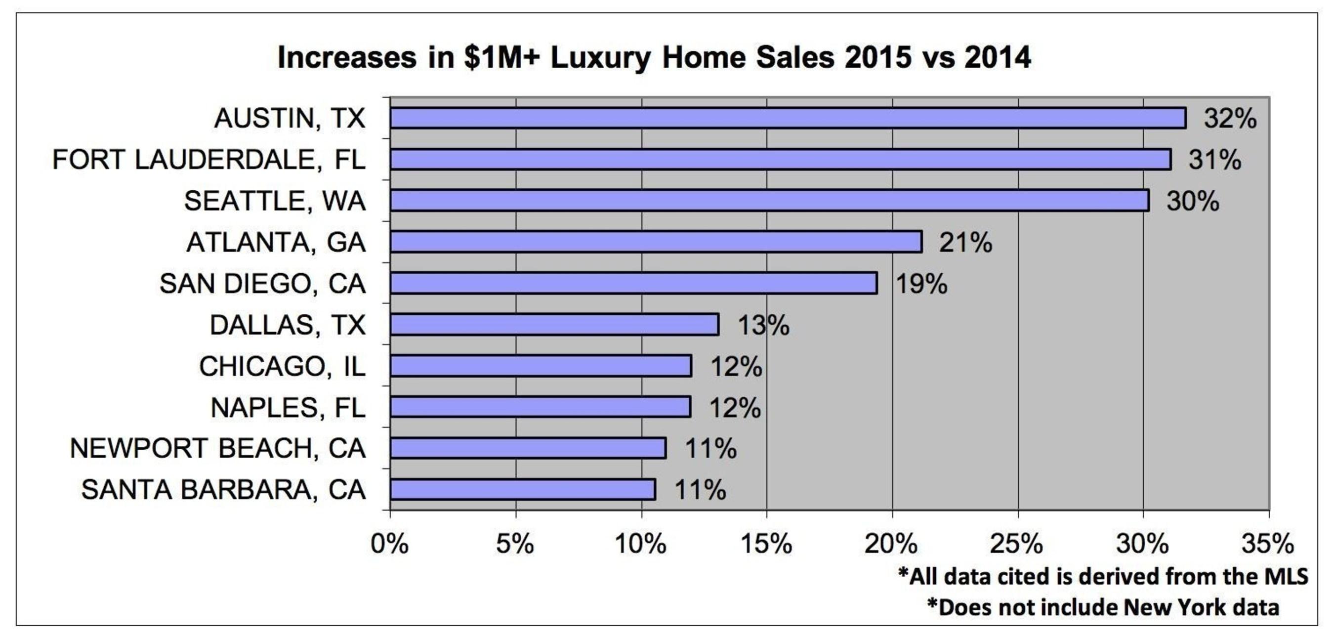 Increases in $1M+ Luxury Home Sales 2015 vs 2014