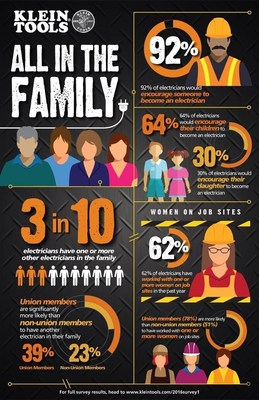 Klein(R) Tools 'State of the Industry' survey finds family support is crucial in bringing people into the electrical industry.