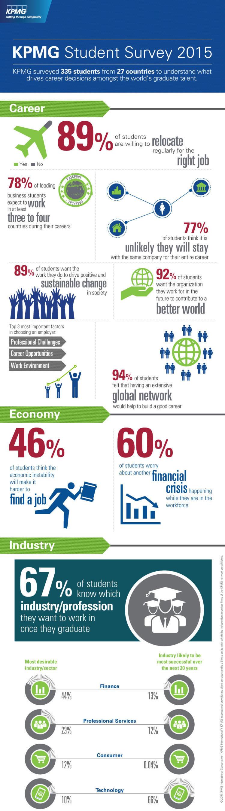 KPMG Student Survey 2015 Infographic