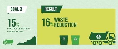 Sustainability Goal 3
