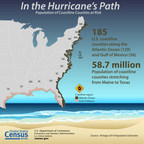 The North Atlantic hurricane season began on June 1 and lasts through Nov. 30. The U.S. Census Bureau produces timely local statistics that are critical to emergency planning, preparedness and recovery efforts. The growth in population of coastal areas illustrates the importance of emergency planning and preparedness for areas that are more susceptible to inclement weather conditions.