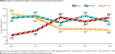 Mass and eRetailers battle to be the top holiday shopping destination this season.