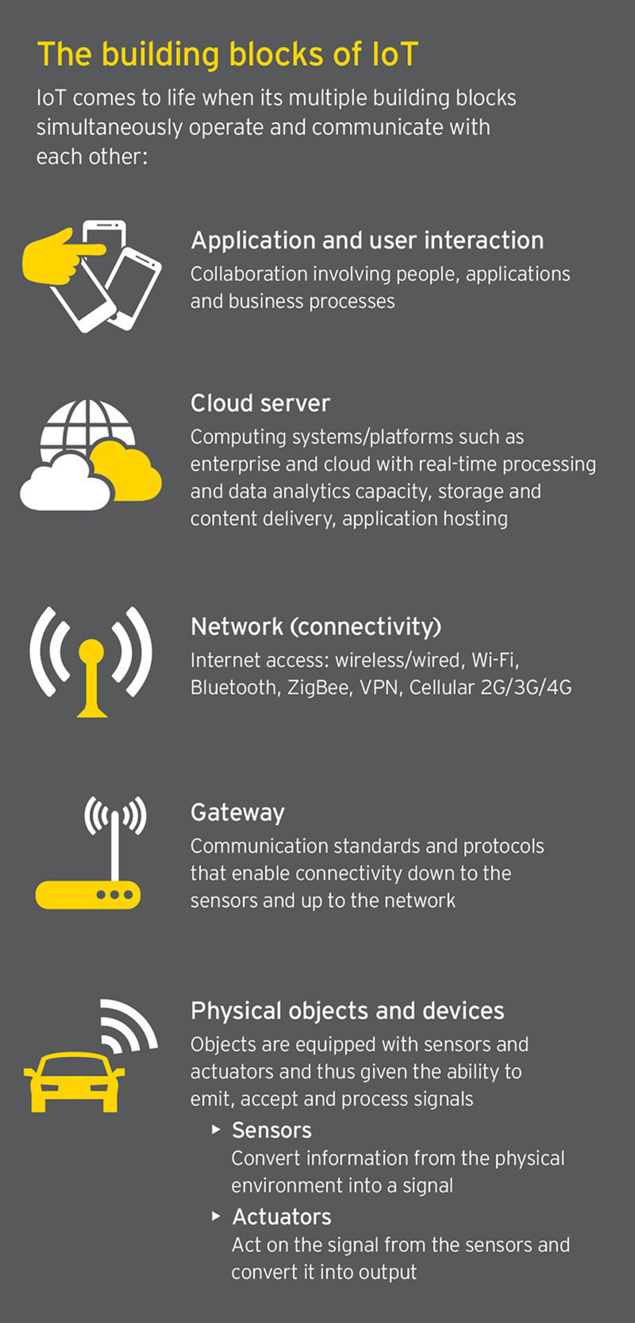 EY: Internet of Things - Human-machine interactions that unlock possibilities