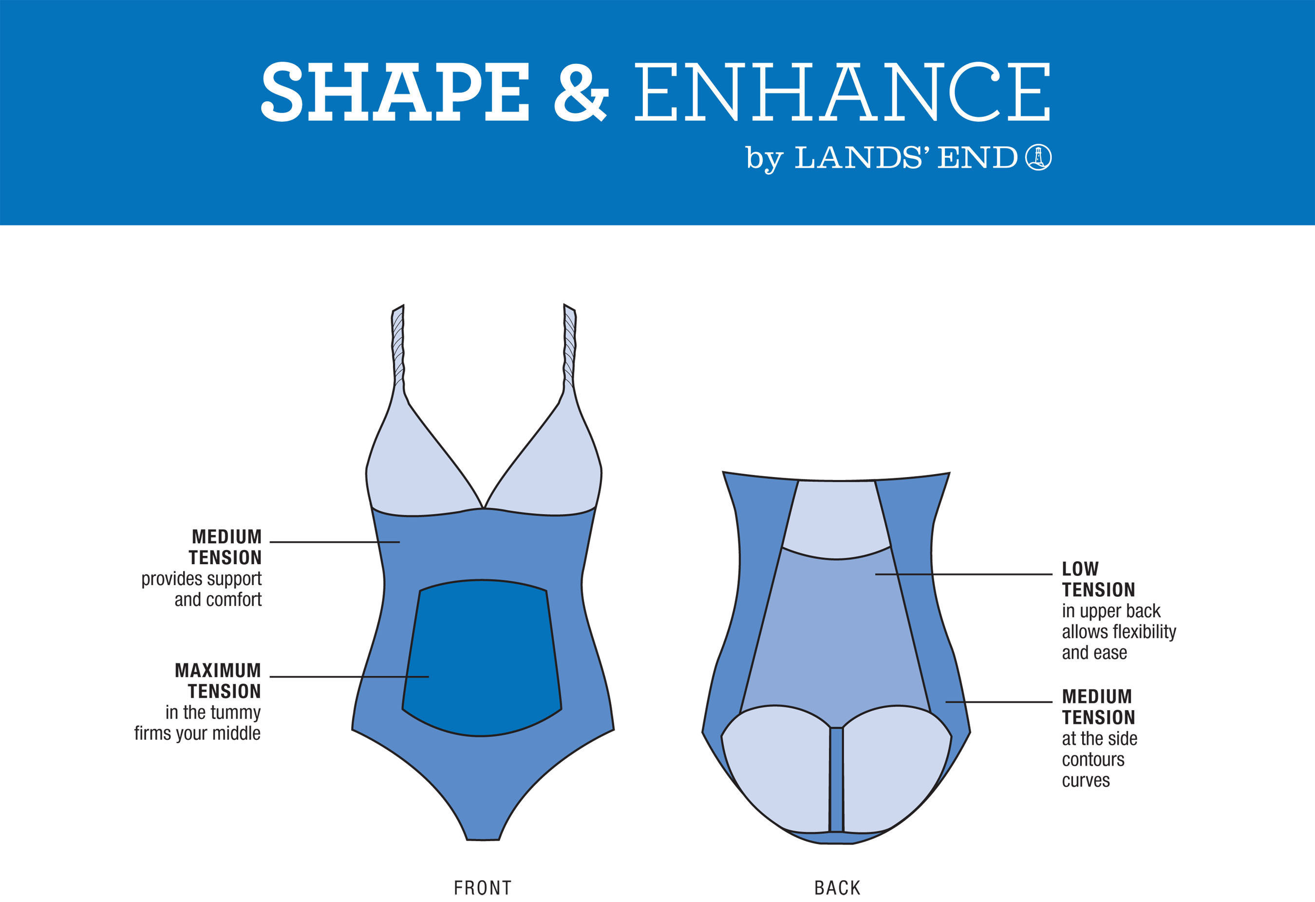 Lands' End Exclusive Shape & Enhance Swimwear Offers Various Levels of Targeted Shaping.  (PRNewsFoto/Lands' End)